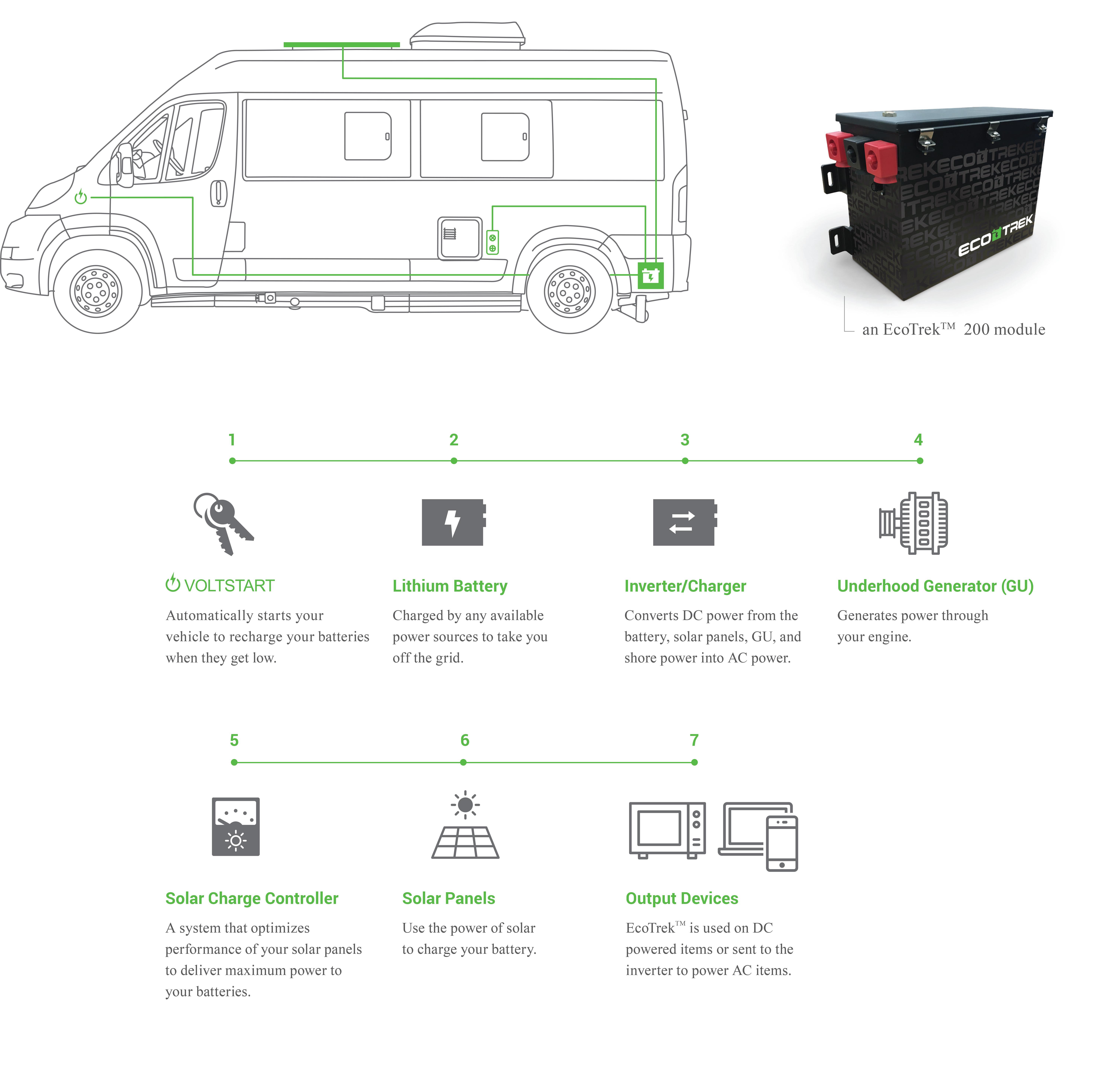 EcoTrek lithium power module by RoadtrekRoadtrek